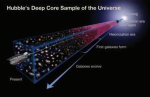 Desarrollo del universo
