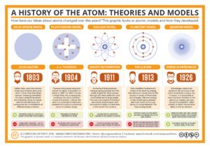 Atom_history