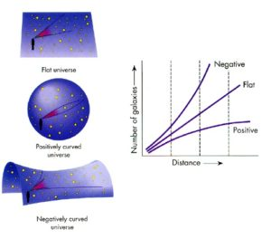 Universe curvature (abyss.uoregon.edu)