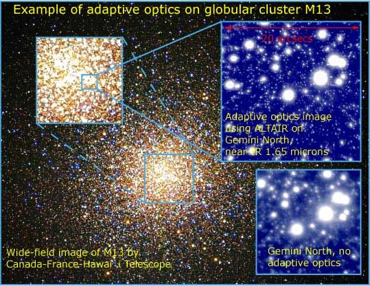 Adaptive optics example