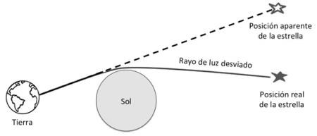 Efecto relativista en la luz durante un eclipse solar - openmind.com