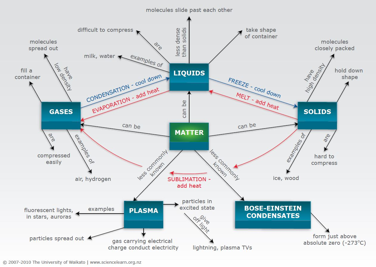 steam phase diagram frayer model matter in our world — science learning hub
