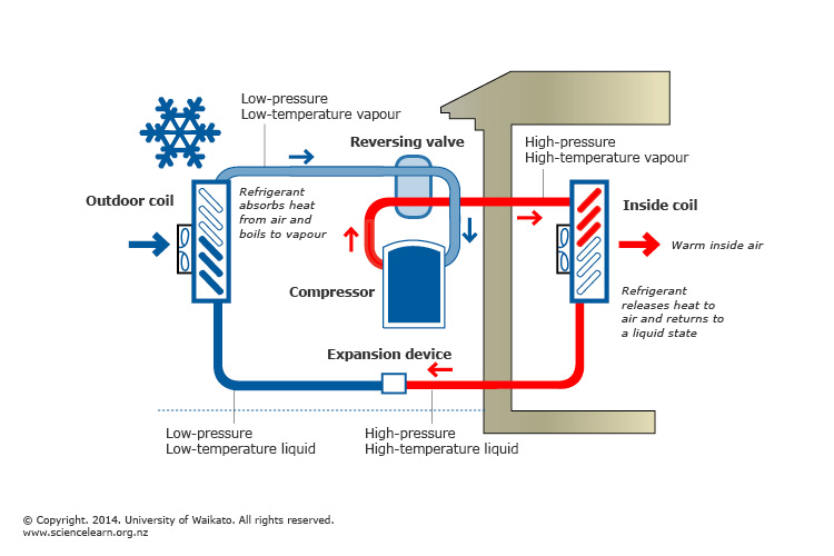diagram of the transfer kinetic energy 1974 triumph tr6 wiring heat pumps and — science learning hub