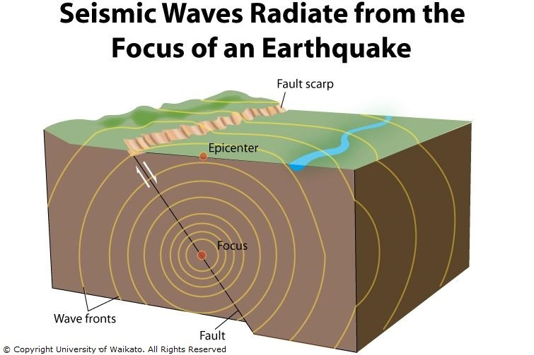 Seismic waves  Science Learning Hub