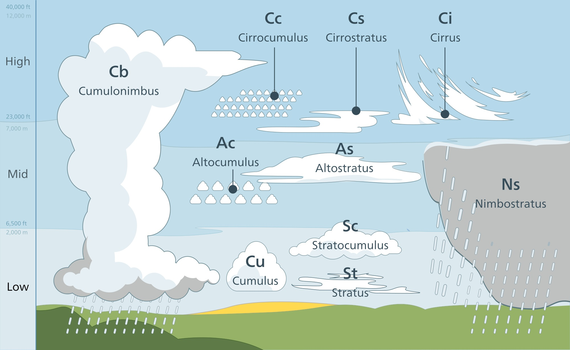 types of rainfall with diagrams the basic ear diagram label observing clouds and weather  science learning hub