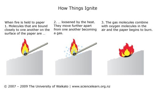 How Things Ignite — Science Learning Hub