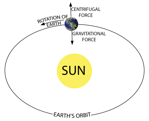 small resolution of earth sun diagram