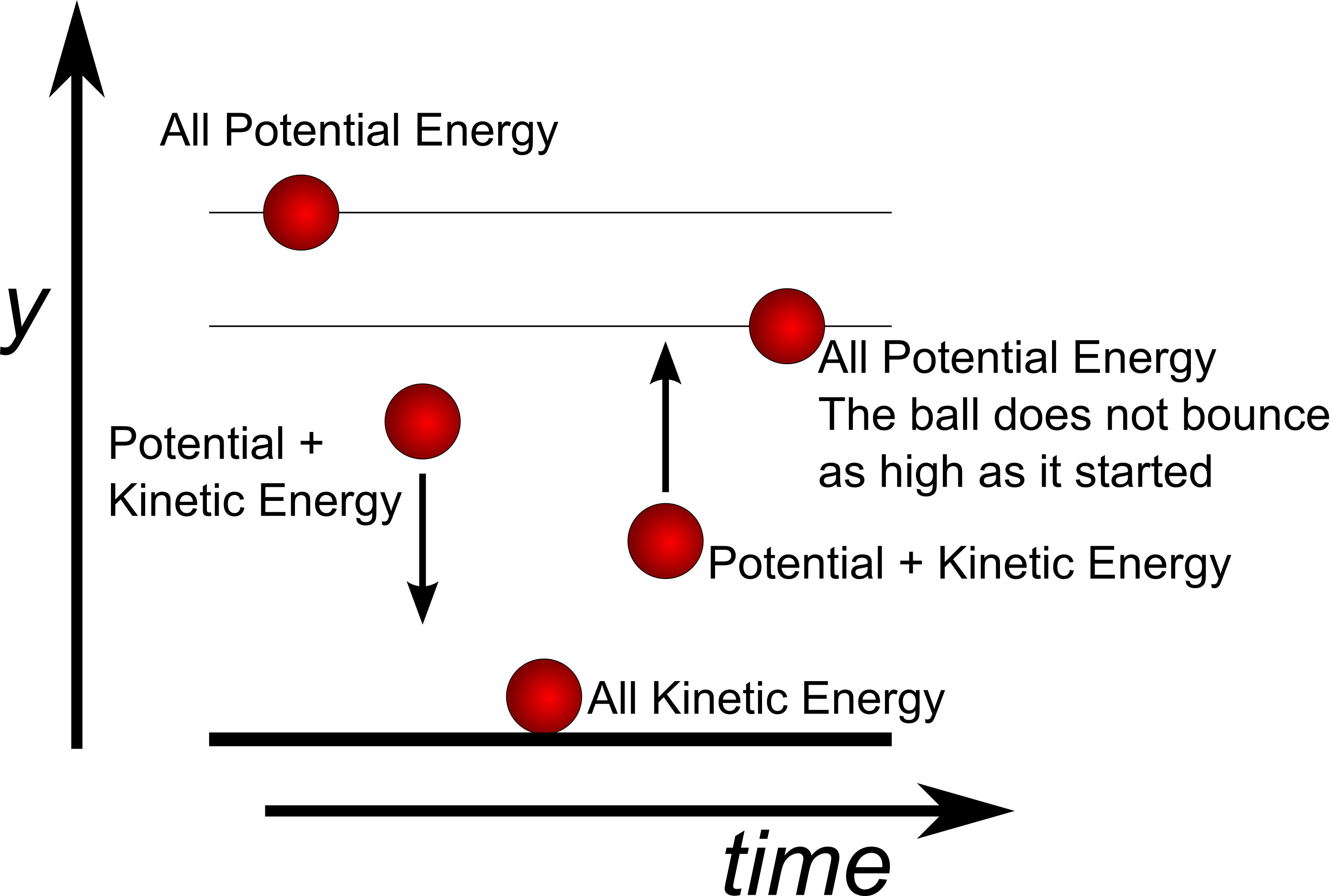 diagram of the transfer kinetic energy hyundai accent radio wiring ucsb science line