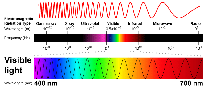 Energy Wavelength And Frequency In Terms Of Photosynthesis It Also Shows How Visible Light Is Just One Portion The Electromagnetic Spectrum