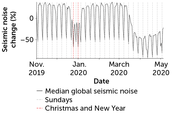 Global change in average human-caused seismic noise