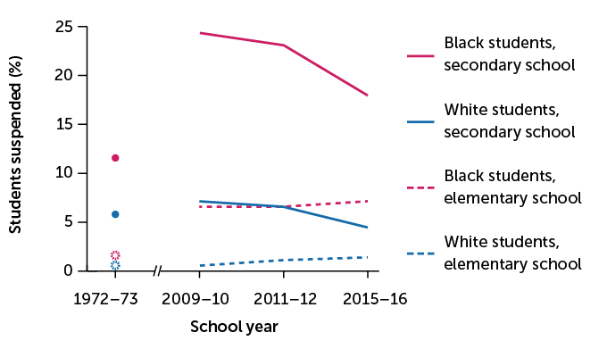 U.S. school suspension rates by race graph