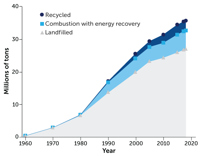 graph of plastic waste management, 1960–2018