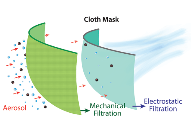 an illustration of how a cloth maks can filter aerosols