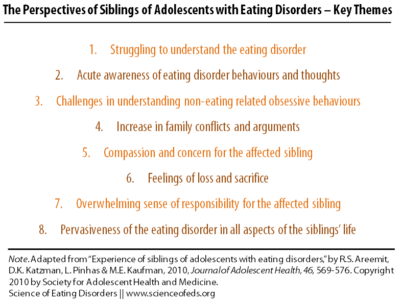 Perspectives of Siblings of Adolescents with Eating