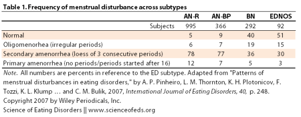 Pinheiro et al - 2007 - Table 1