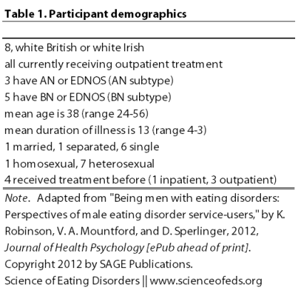 Robinson - 2012 - Table 1 Adapted