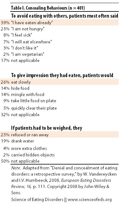 Vandereycken - 2008 - Table 1 Adapted