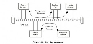 Can and LIN bus interfaces in automotive electronics