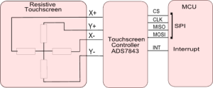 stm32_touch_screen_interface
