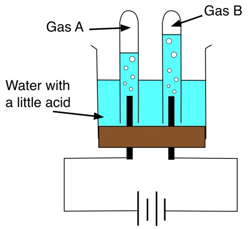 small resolution of water hardness and treatment the diagram shows the electrolysis of water which one of the following