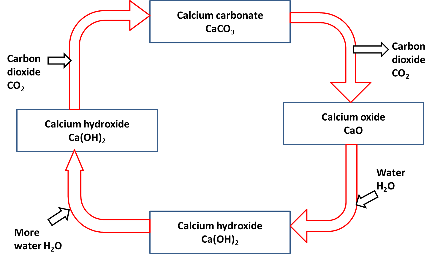 the carbon cycle diagram gcse au falcon wiring stereo water test search results calendar 2015
