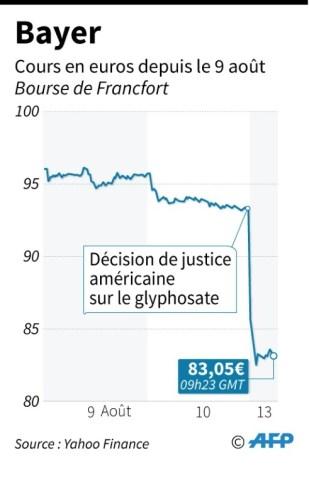Bayer (AFP - Gillian HANDYSIDE)