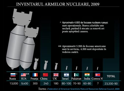 Inventarul arsenalului nuclear al statelor lumii