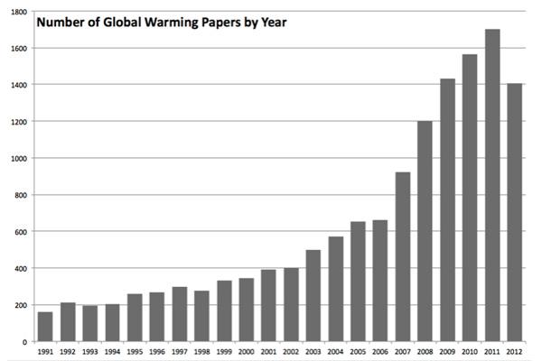 Aantal publicaties over 'global warming' en 'global warming climate'.