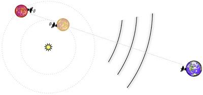 De onderzoekers hopen de communicatie tussen planeten af te kunnen luisteren. Afbeelding: UC Berkeley.