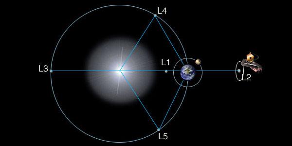 De Lagrangepunten. De telescoop cirkelt straks om Lagrangepunt 2. Afbeelding: NASA.