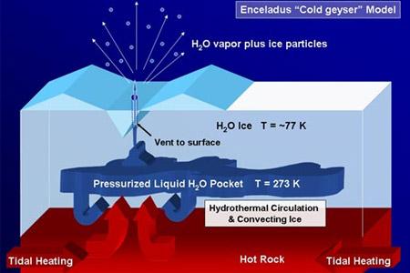 Een model dat mogelijk verklaart hoe de geisers ontstaan. Afbeelding: NASA / JPL / Space Science Institute.