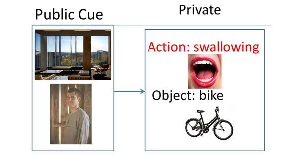 U bedenkt een foto van een bepaalde scène en persoon. De computer zoekt er twee foto's bij. Vervolgens verzint u er een verhaaltje bij en ontleent uw wachtwoord aan dat verhaaltje. Afbeelding: Carnegie Mellon University.