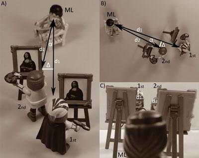 De onderzoekers vermoeden dat Da Vinci en zijn leerling zo gepositioneerd waren ten opzichte van Lisa. Persoon 1 is Leonardo Da Vinci (originele Mona Lisa), persoon 2 is waarschijnlijk een leerling (Prado-versie).