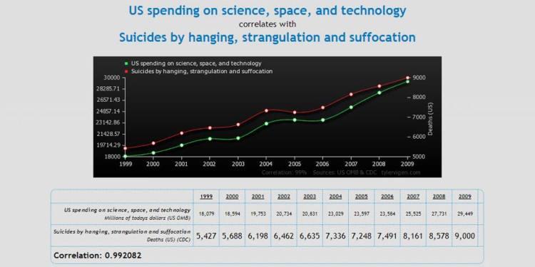 Budget van de VS voor wetenschap, ruimtevaart en technologie afgezet tegen het aantal zelfmoorden door ophanging, wurging en verstikking. Afbeelding: Tyler Vigen.