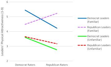 Het verschil in aantrekkingskracht is duidelijk zichtbaar in deze grafiek.