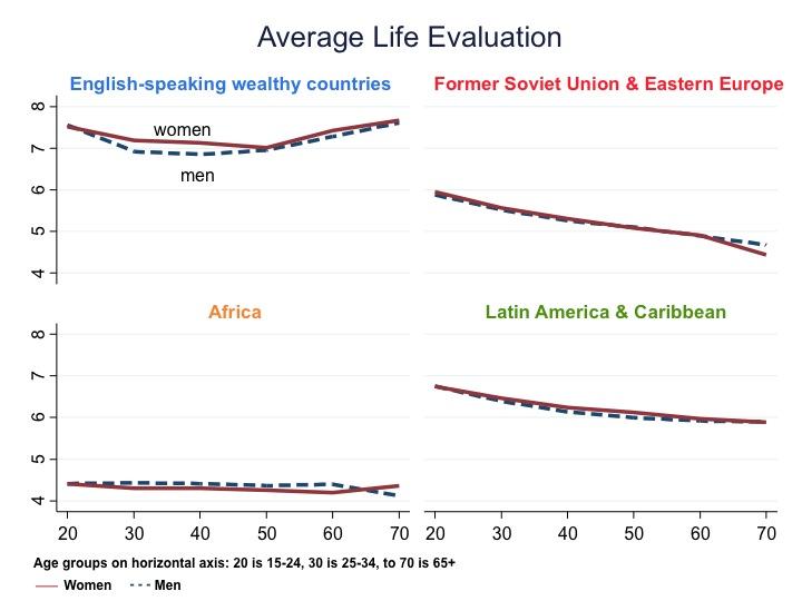 Wereldwijd zijn er grote verschillen als het om welzijn gaat.