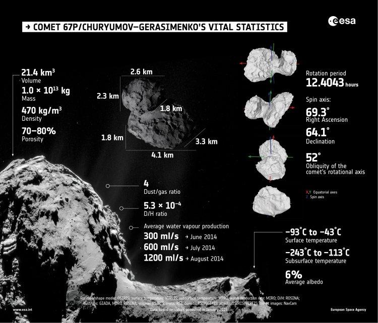 We komen steeds meer te weten over Rosetta's komeet. Hierboven zie je de harde cijfers totnogtoe. Klik voor een vergroting. Afbeelding: ESA.