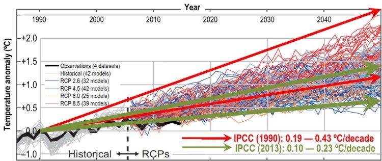 Veel klimaatmodellen zijn - ten onrechte - gebouwd op het IPCC-model uit 1990.