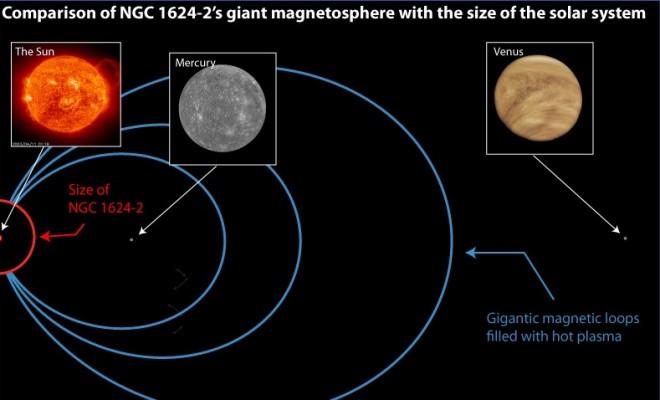Wat als deze O-ster zich in het zonnestelsel zou bevinden?