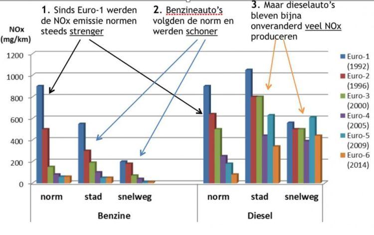 Figuur 1. De uitstootverschillen tussen diesel- en benzineauto's zijn sinds 1992 - toen Euro-1, de eerste emissiestandaard in de Europese Unie van kracht ging - alleen maar groter geworden.