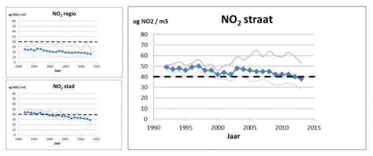 Figuur 4. De gemiddelde NO2-concentratie per jaar (sinds 1992) langs straten met veel verkeer, in de stad en op het platteland.