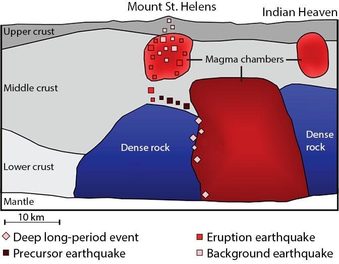 Een tekening van de magmakamers. Bron: ScienceNews.