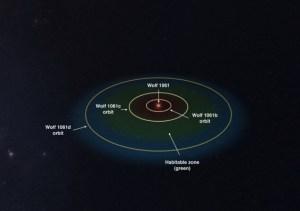De banen van de drie exoplaneten rondom Wolf
