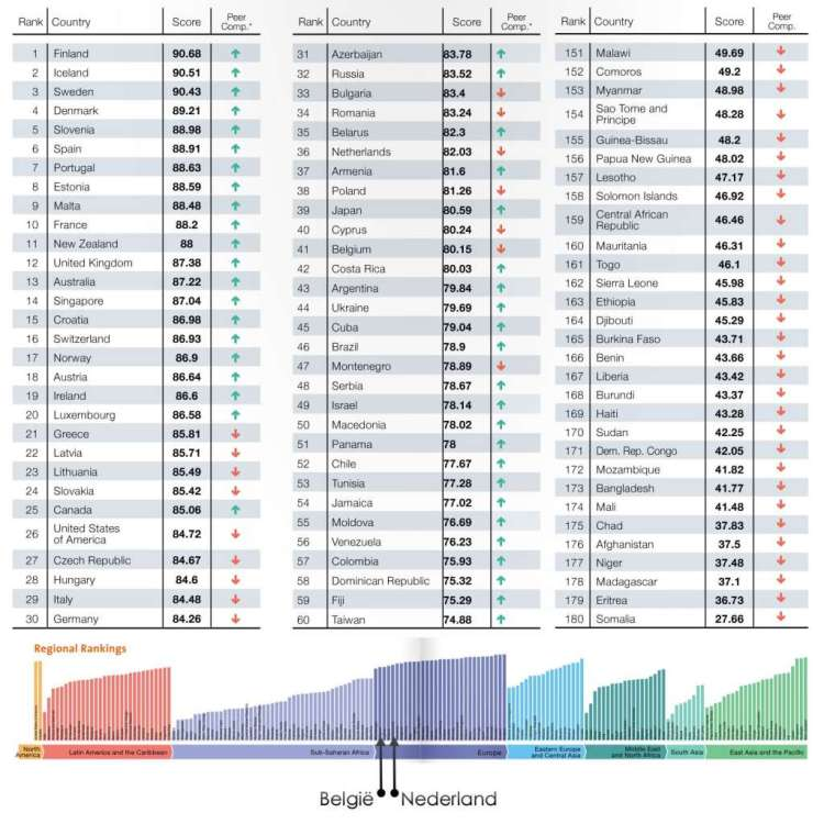 De hoogte- en dieptepunten van de milieuranglijst bij elkaar: de 60 beste landen en de 30 slechtst presterende landen. Onderaan de verschillende regio's. België en Nederland staan relatief hoog op de lijst, maar presteren voor Europese landen ondermaats.