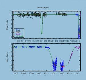 Het een-na-laatste dipje van de begeleidende ster vond plaats in de jaren veertig van de vorige eeuw.
