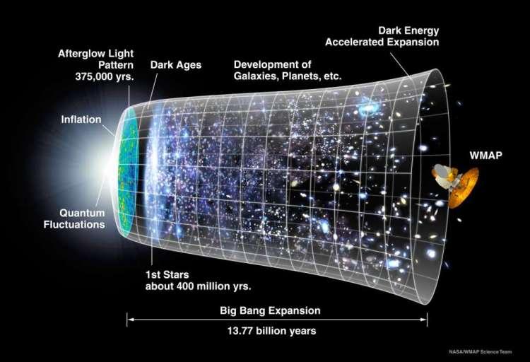 Grafische weergave van de geschiedenis van het heelal. Het donkere tijdperk begon ca. 380.000 jaar na de oerknal en eindigde enkele honderden miljoen jaren later, toen de energierijke straling van de eerste sterrenstelsels het neutrale waterstofgas in het heelal opnieuw ioniseerde. (NASA /WMAP Science Team)