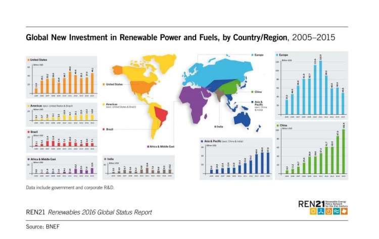 Een overzichtje van de investeringen in groene energie door de jaren heen, in verschillende wereldregio's.