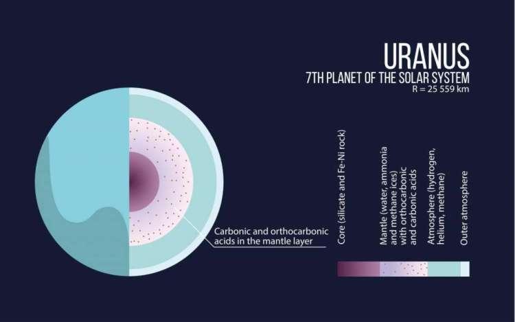 Een schematische weergave van het binnenste van Uranus. Afbeelding: MIPT.