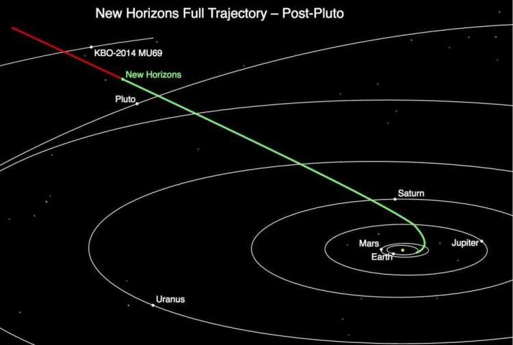 Dit plaatje laat zien waar New Horizons zich op dit moment bevindt. Afbeelding: NASA.