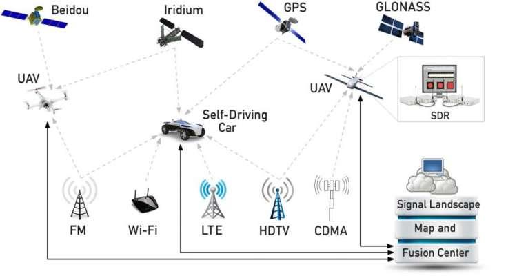 De verschillende autonome voertuigen pikken signalen op en communiceren met een computer om het landschap in kaart te brengen.